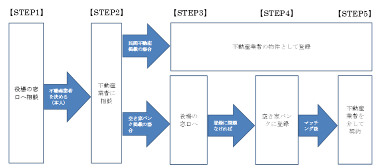空き家バンク制度の流れの画像